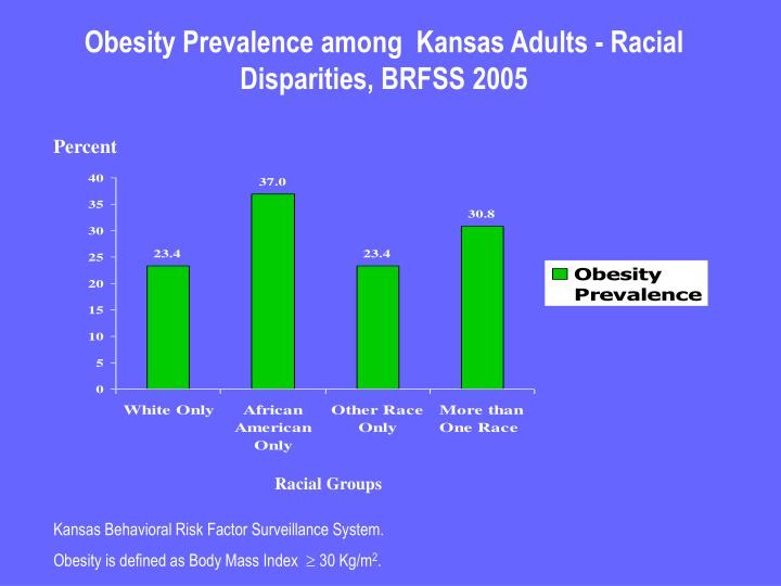 Obesity Prevalence among  Kansas Adults - Racial Disparities, BRFSS 2005