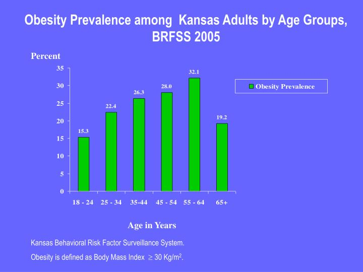Obesity Prevalence among  Kansas Adults by Age Groups, BRFSS 2005