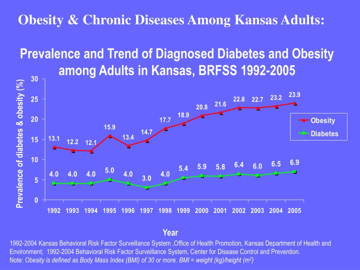 Obesity & Chronic Diseases Among Kansas Adults: