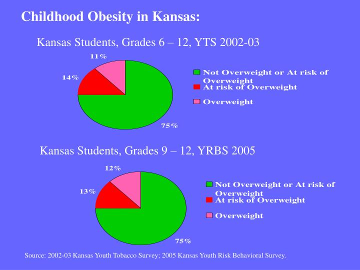 Childhood Obesity in Kansas: