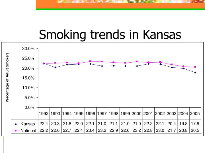 Smoking trends in Kansas