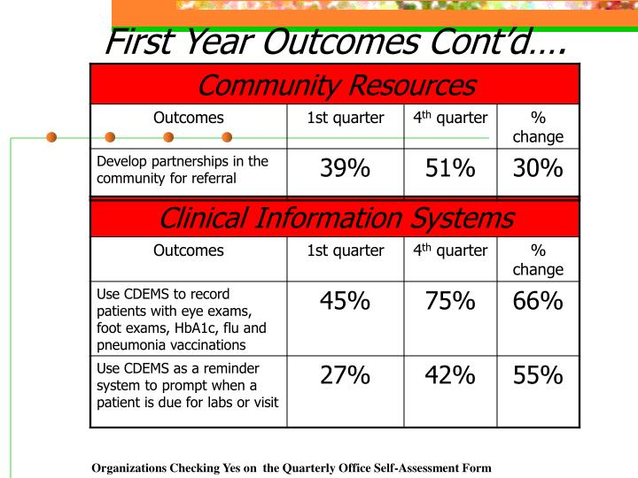 First Year Outcomes Cont'd….