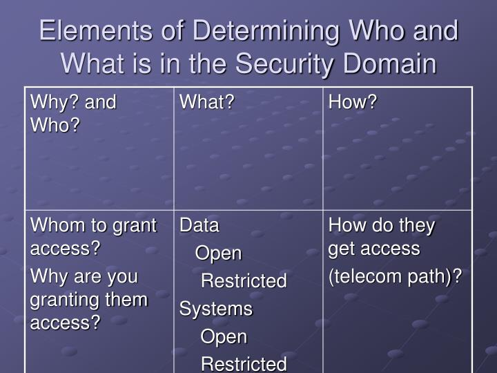 Elements of Determining Who and What is in the Security Domain