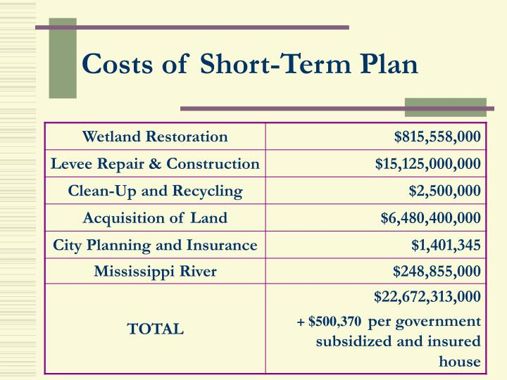 Costs of Short-Term Plan