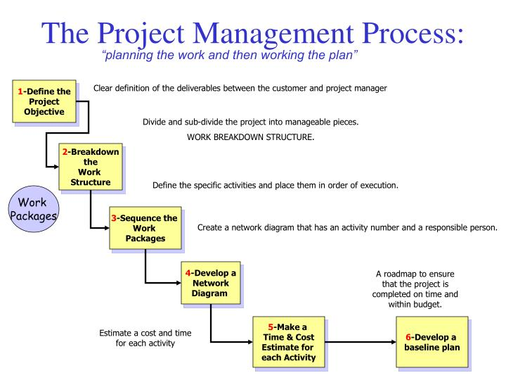 The Project Management Process: