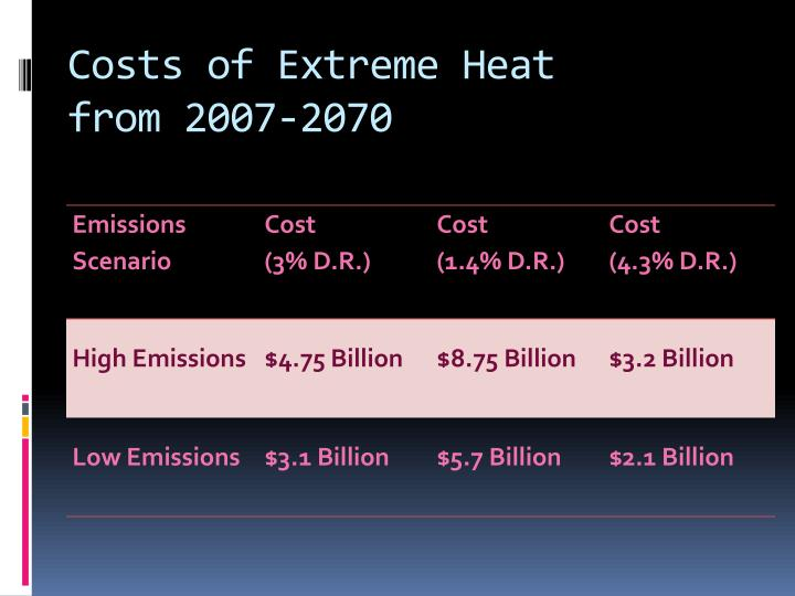 Costs of Extreme Heat