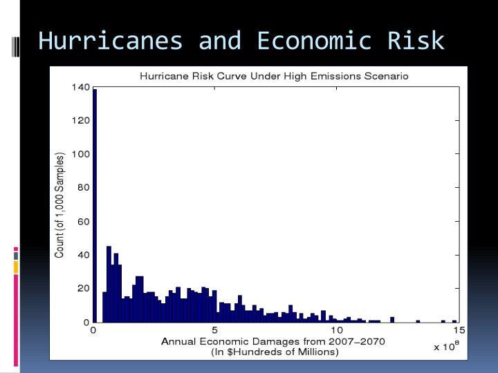 Hurricanes and Economic Risk