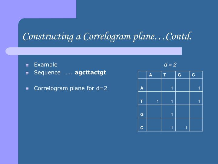 Constructing a Correlogram plane…Contd.