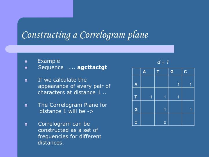 Constructing a Correlogram plane