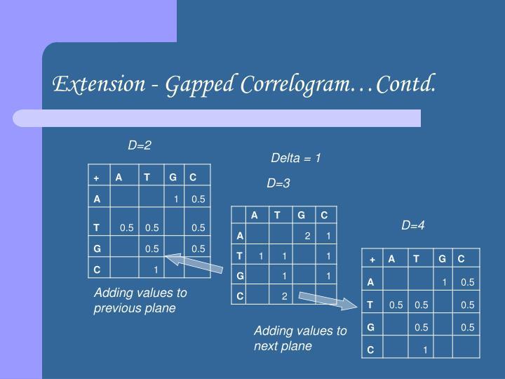 Extension - Gapped Correlogram…Contd.