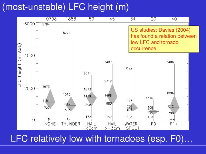 (most-unstable) LFC height (m)