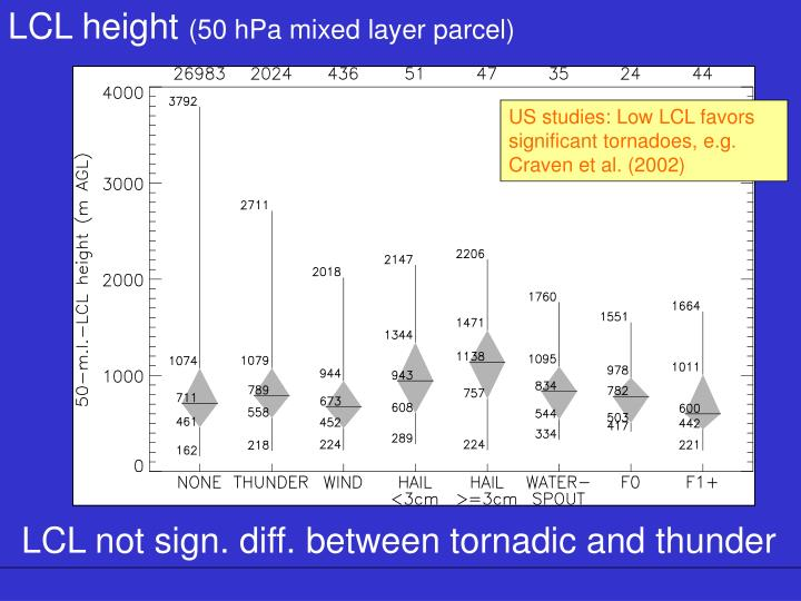 LCL height