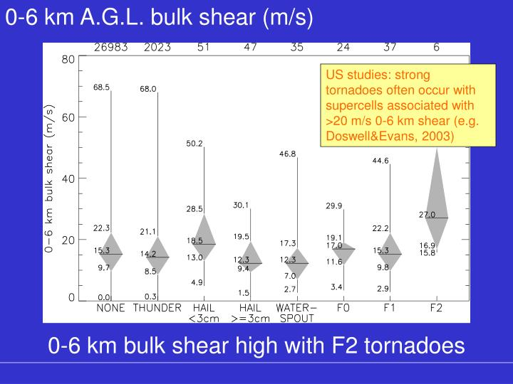 0-6 km A.G.L. bulk shear (m/s)