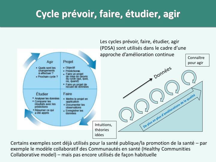 Cycle prévoir, faire, étudier, agir