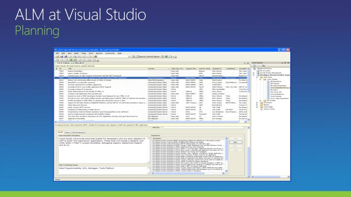 ALM at Visual Studio
