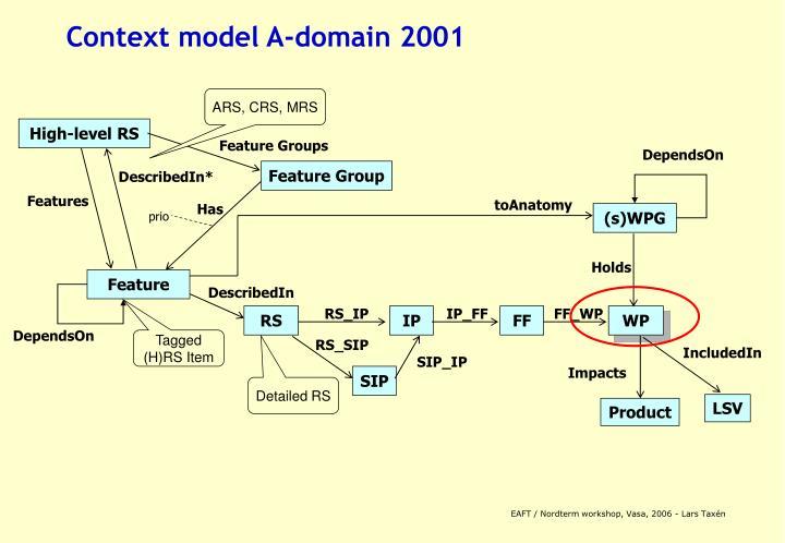 Context model A-domain 2001