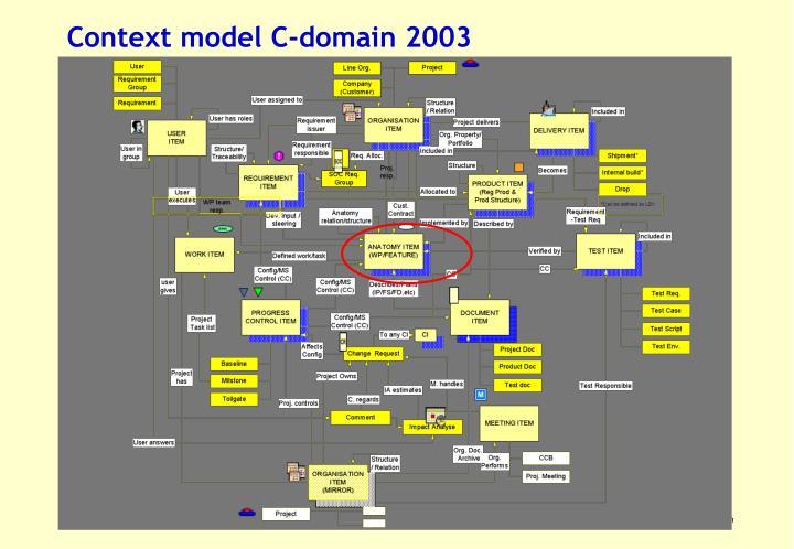 Context model C-domain 2003
