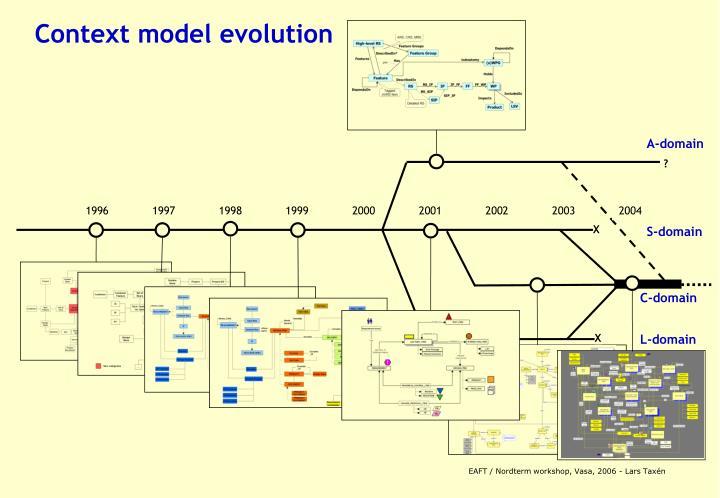 Context model evolution