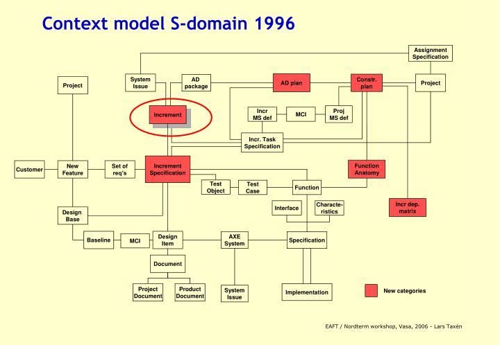 Context model S-domain 1996
