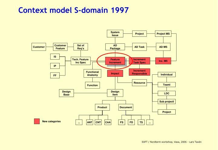 Context model S-domain 1997
