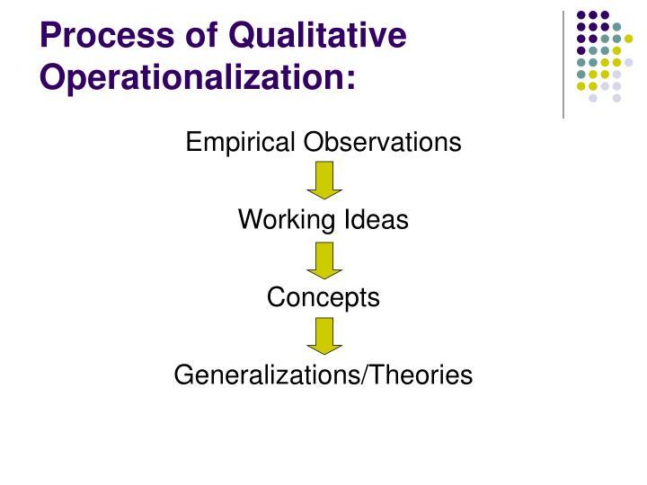 Process of Qualitative Operationalization: