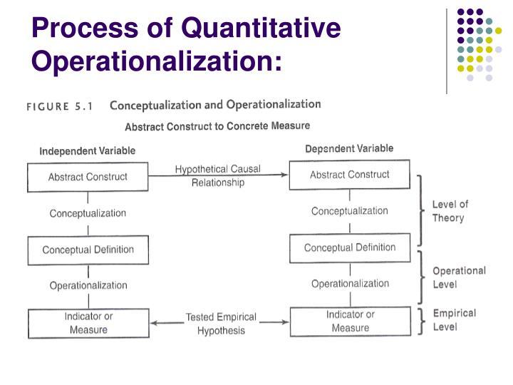 Process of Quantitative Operationalization: