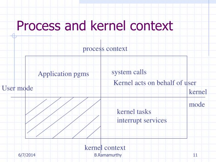 Process and kernel context