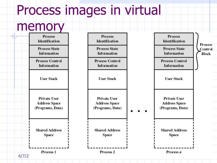 Process images in virtual memory