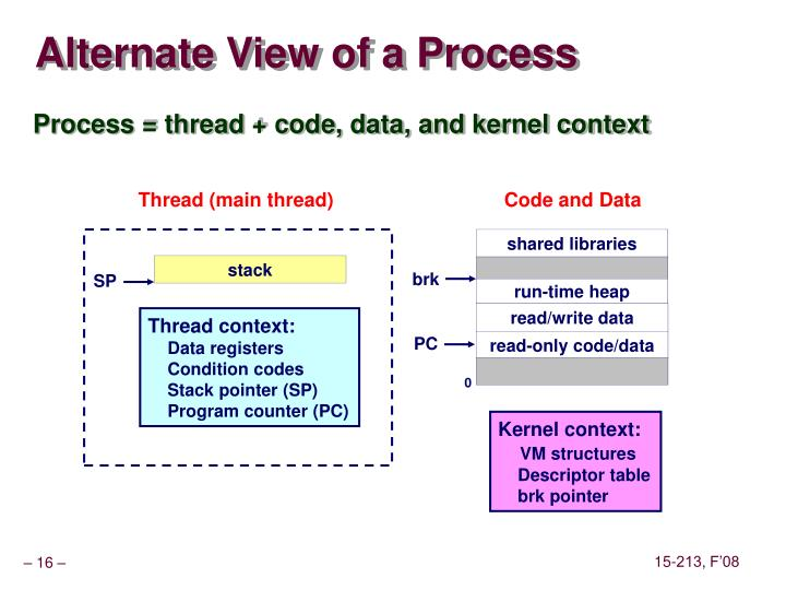 Alternate View of a Process