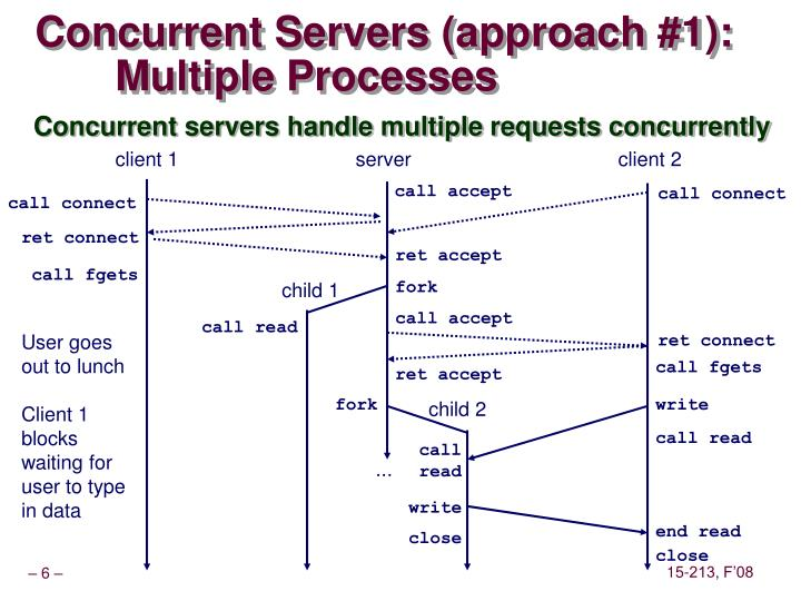 Concurrent Servers (approach #1):