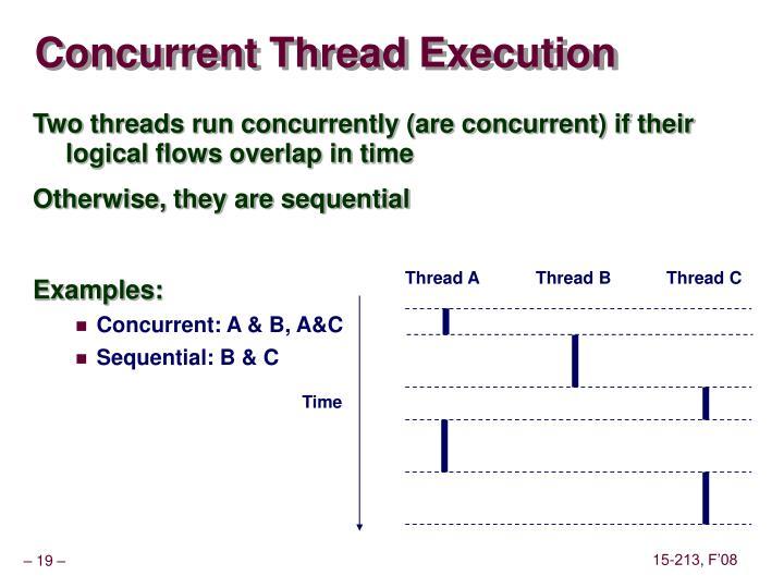 Concurrent Thread Execution