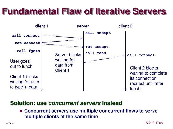 Fundamental Flaw of Iterative Servers