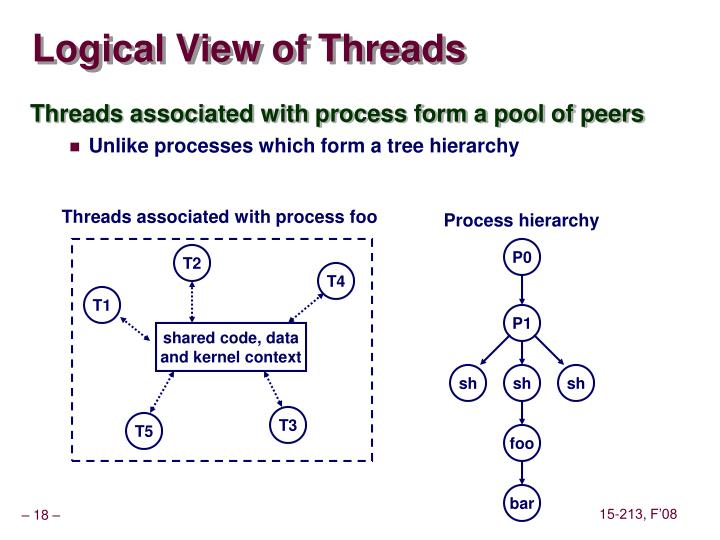 Logical View of Threads