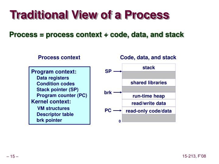 Traditional View of a Process