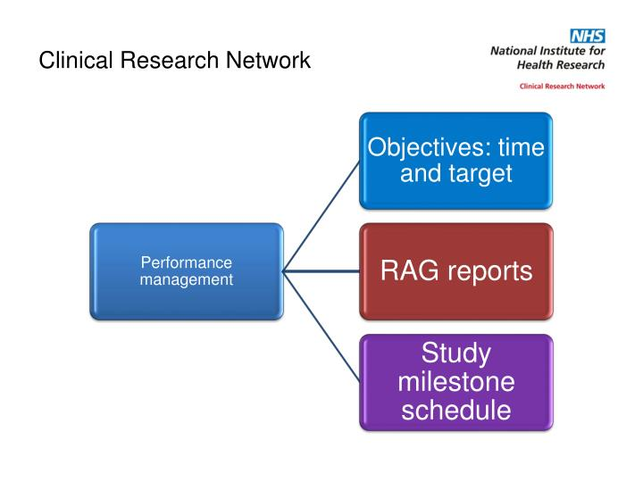 Clinical Research Network