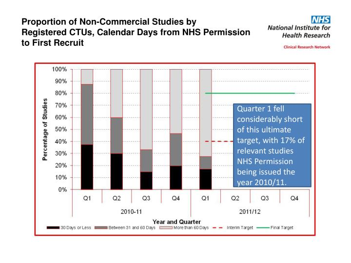 Proportion of Non-Commercial Studies by