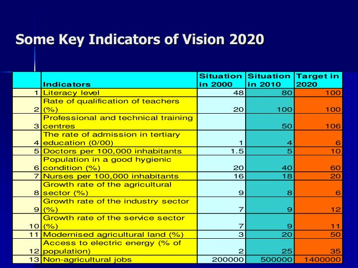 Some Key Indicators of Vision 2020