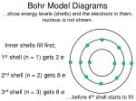 bohr model diagrams show energy levels shells and the electrons in them nucleus is not shown