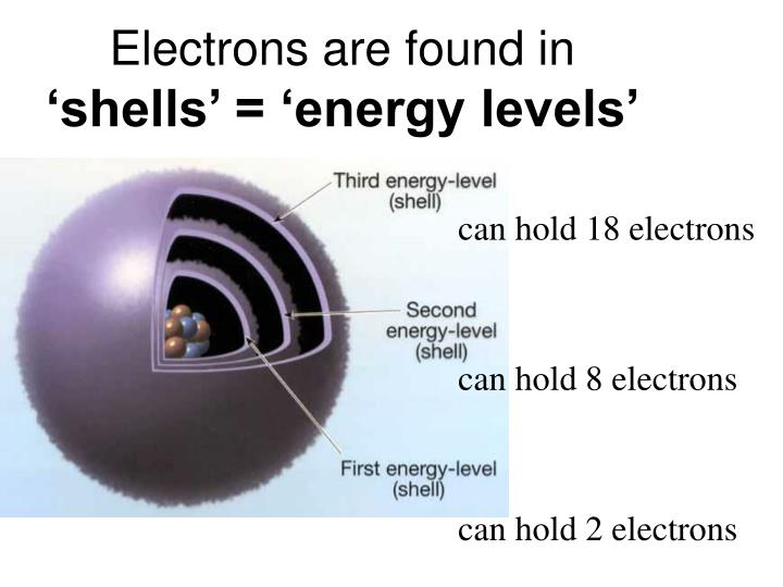 Electrons are found in