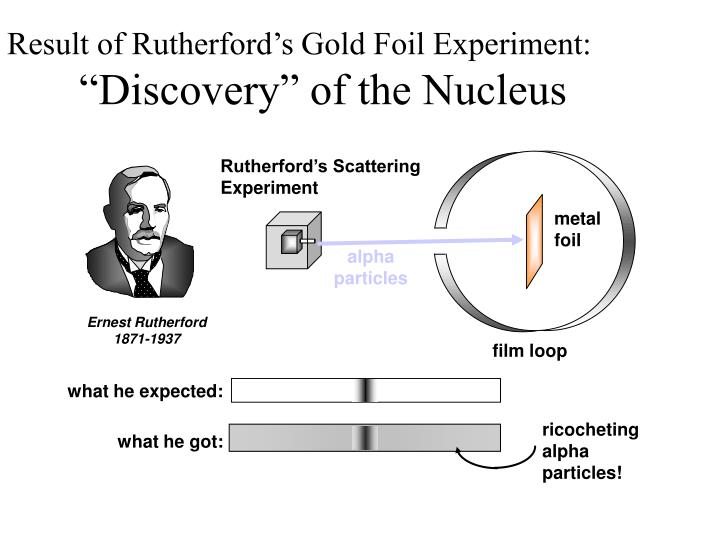 Result of Rutherford's Gold Foil Experiment: