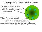 thompson s model of the atom