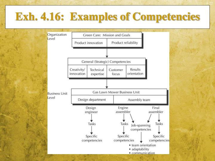 Exh. 4.16:  Examples of Competencies