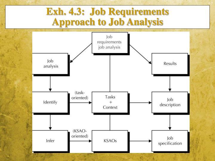 Exh. 4.3:  Job Requirements
