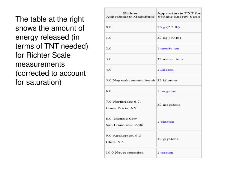 The table at the right shows the amount of energy released (in terms of TNT needed) for Richter Scale measurements (corrected to account for saturation)