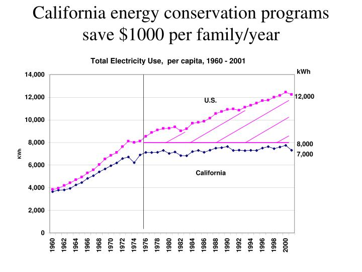California energy conservation programs save $1000 per family/year