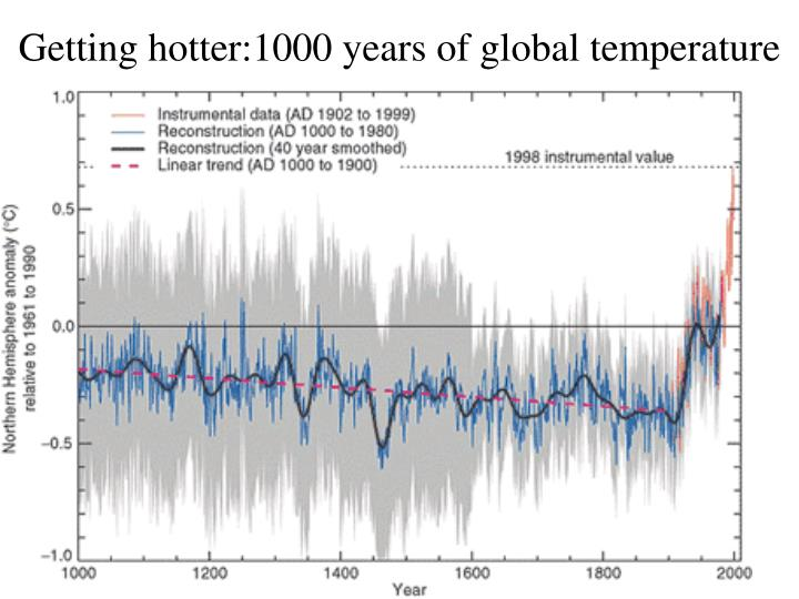 Getting hotter:1000 years of global temperature