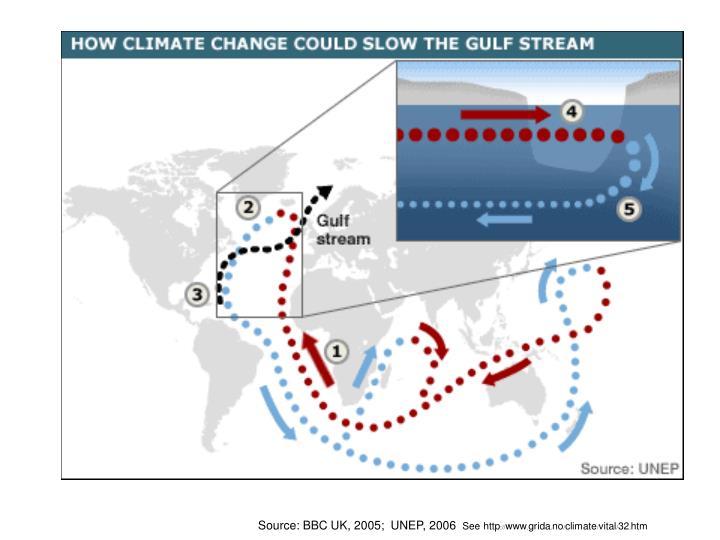 Source: BBC UK, 2005;  UNEP, 2006