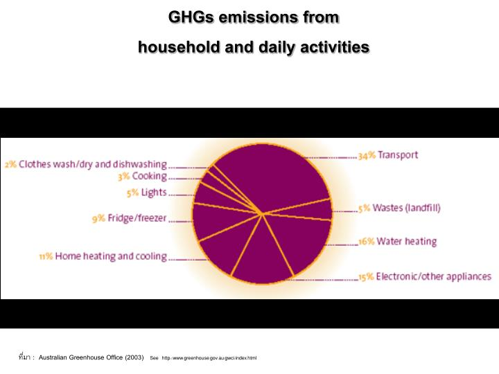 GHGs emissions from