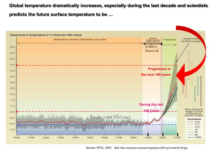 Global temperature dramatically increases, especially during the last decade and scientists predicts the future surface temperature to be …