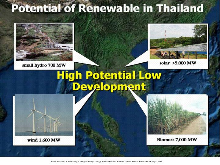 Source: Presentation by Ministry of Energy at Energy Strategy Workshop chaired by Prime Minister Thaksin Shinawatra. 28 August 2003